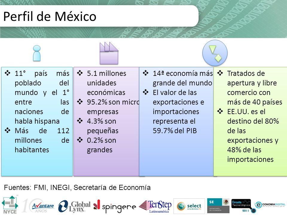 Perfil de México 11° país más poblado del mundo y el 1° entre las naciones de habla hispana. Más de 112 millones de habitantes.