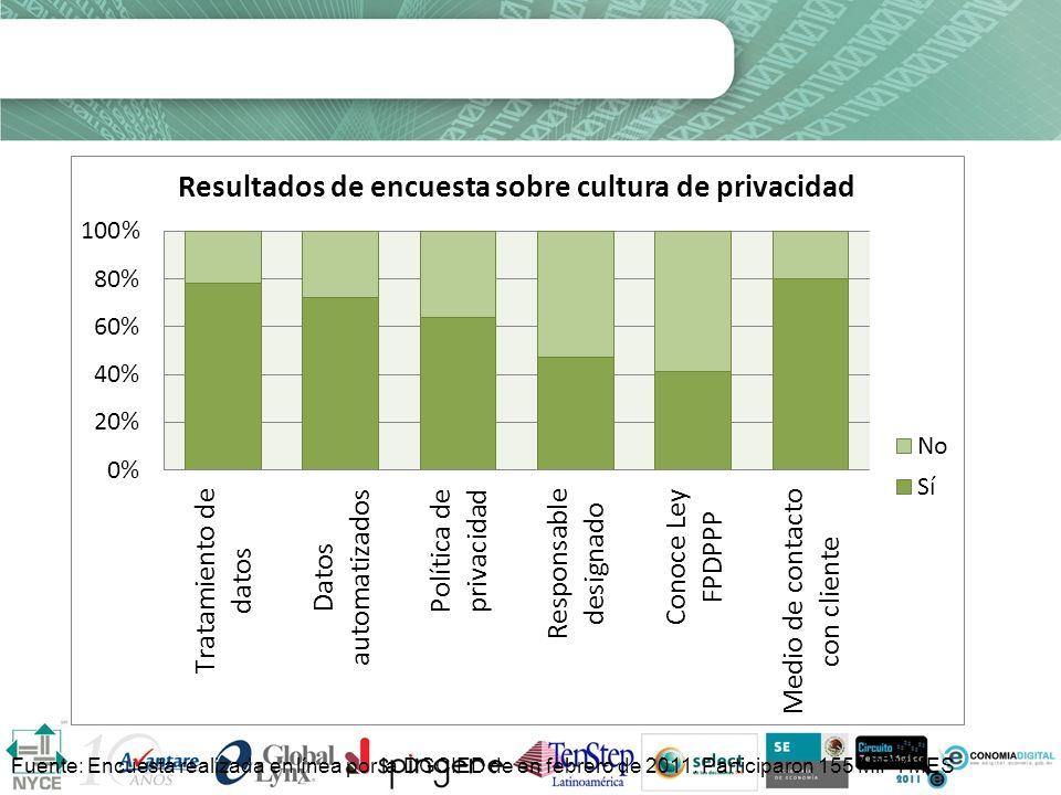 Cultura de privacidad empresarial