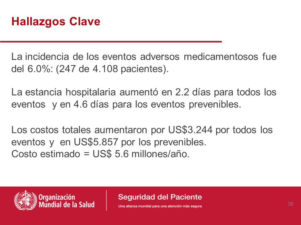 Hallazgos ClaveLa incidencia de los eventos adversos medicamentosos fue del 6.0%: (247 de 4.108 pacientes).