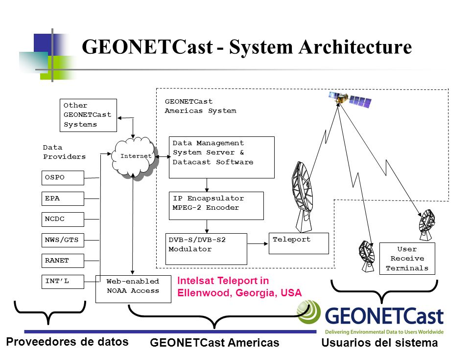 GEONETCast - System Architecture