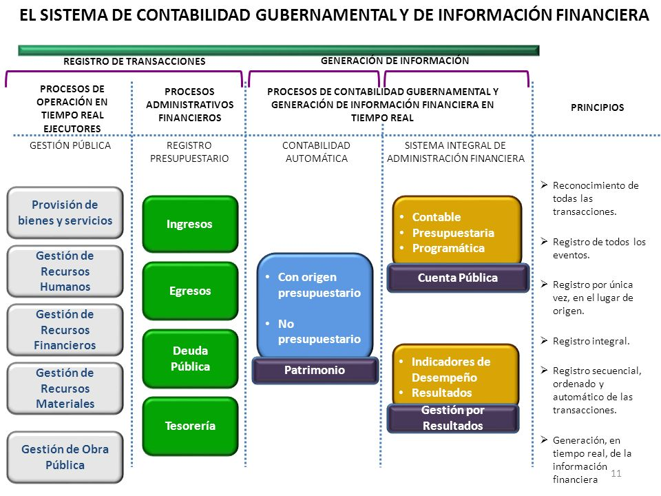 EL SISTEMA DE CONTABILIDAD GUBERNAMENTAL Y DE INFORMACIÓN FINANCIERA