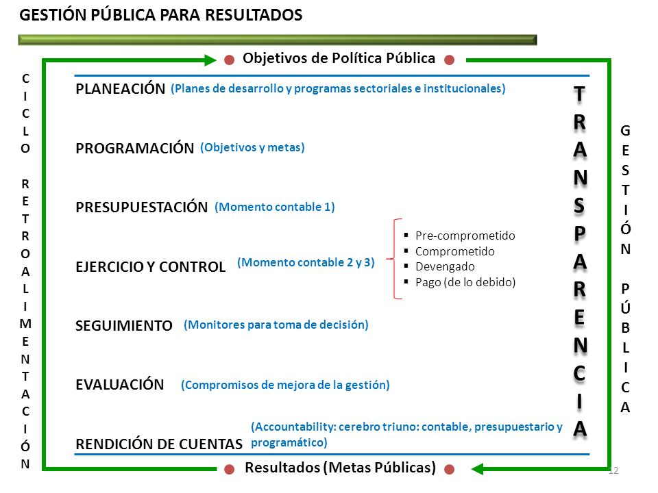 Objetivos de Política Pública Resultados (Metas Públicas)