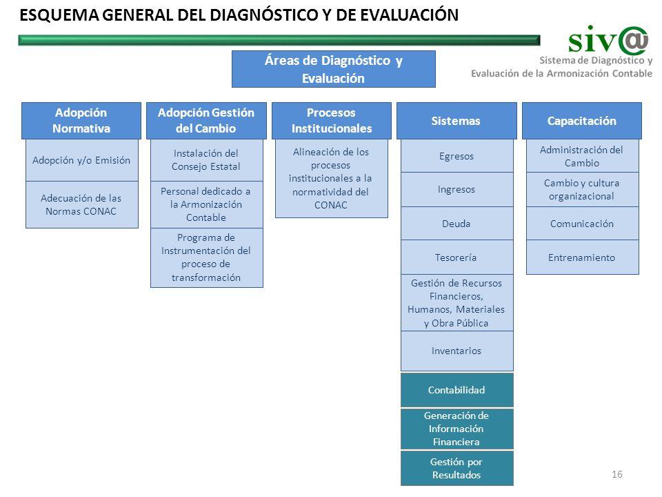 ESQUEMA GENERAL DEL DIAGNÓSTICO Y DE EVALUACIÓN