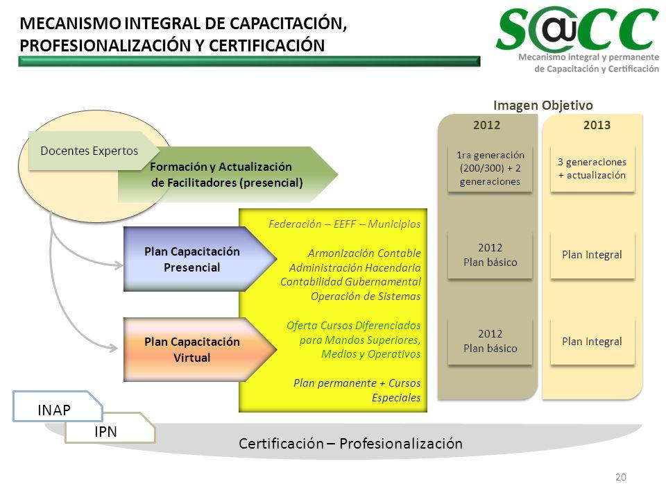 MECANISMO INTEGRAL DE CAPACITACIÓN, PROFESIONALIZACIÓN Y CERTIFICACIÓN