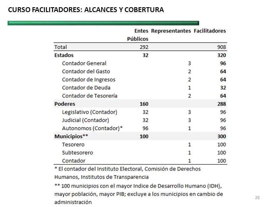 CURSO FACILITADORES: ALCANCES Y COBERTURA