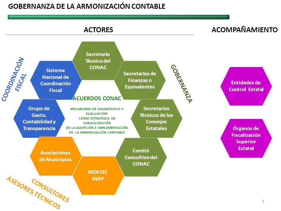 GOBERNANZA DE LA ARMONIZACIÓN CONTABLE
