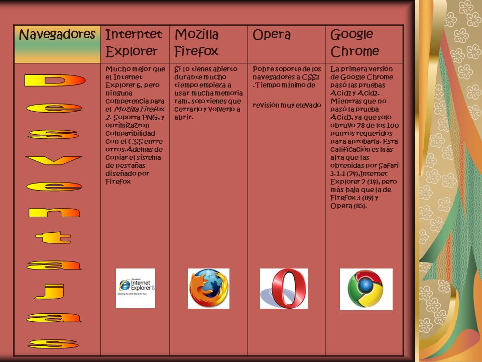 Desventajas Navegadores Interntet Explorer Mozilla Firefox Opera