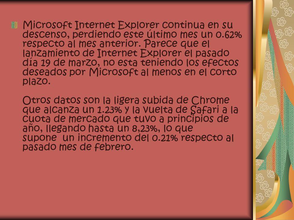 Microsoft Internet Explorer continua en su descenso, perdiendo este último mes un 0.62% respecto al mes anterior.