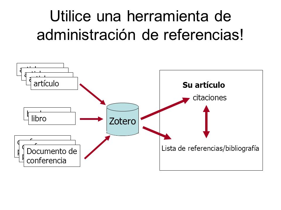 Utilice una herramienta de administración de referencias!