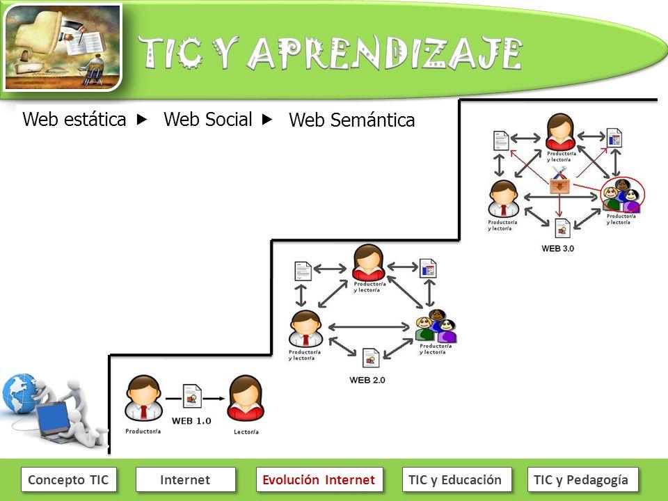Web estática  Web Social  Web Semántica Concepto TIC Internet