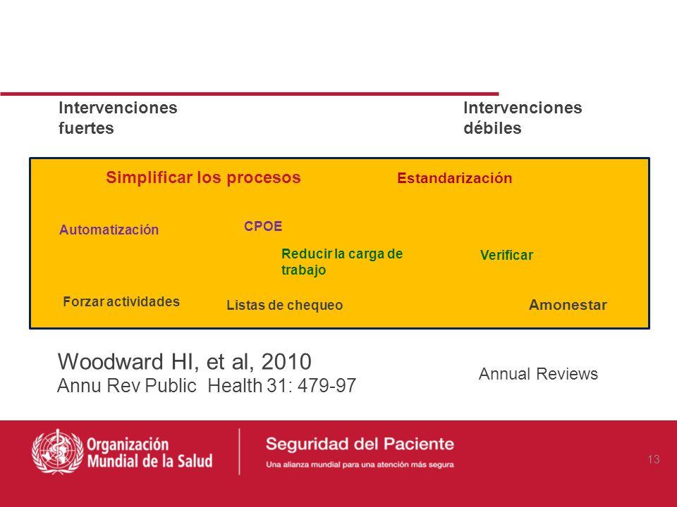 Woodward HI, et al, 2010 Annu Rev Public Health 31: 479-97