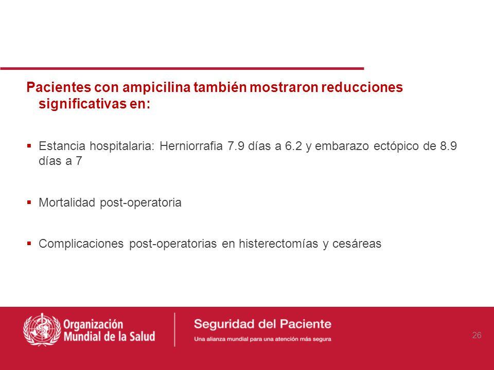Pacientes con ampicilina también mostraron reducciones significativas en: