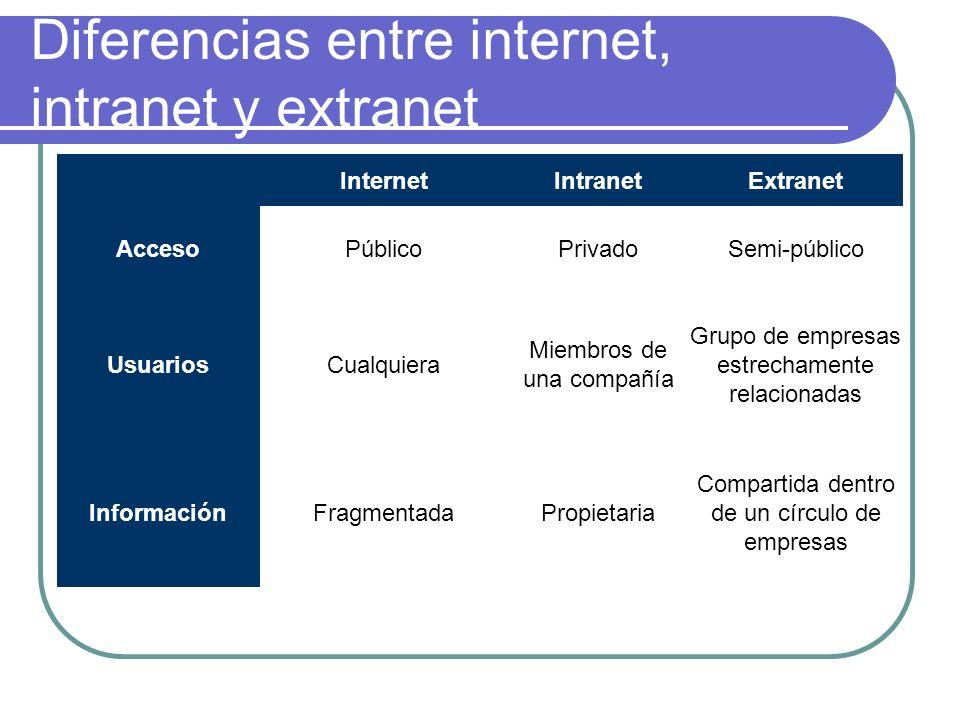 Diferencias entre internet, intranet y extranet