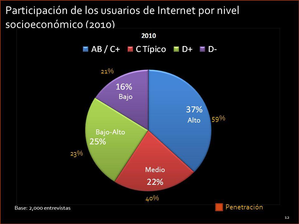Participación de los usuarios de Internet por nivel socioeconómico (2010)