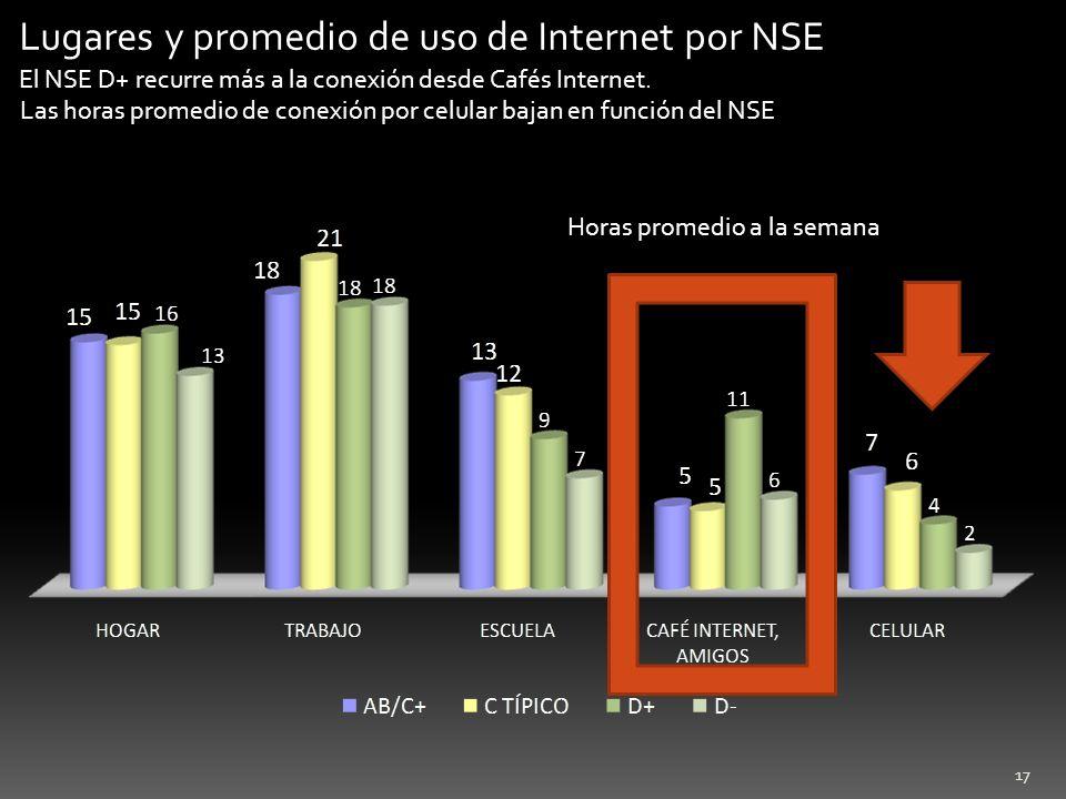 Lugares y promedio de uso de Internet por NSE