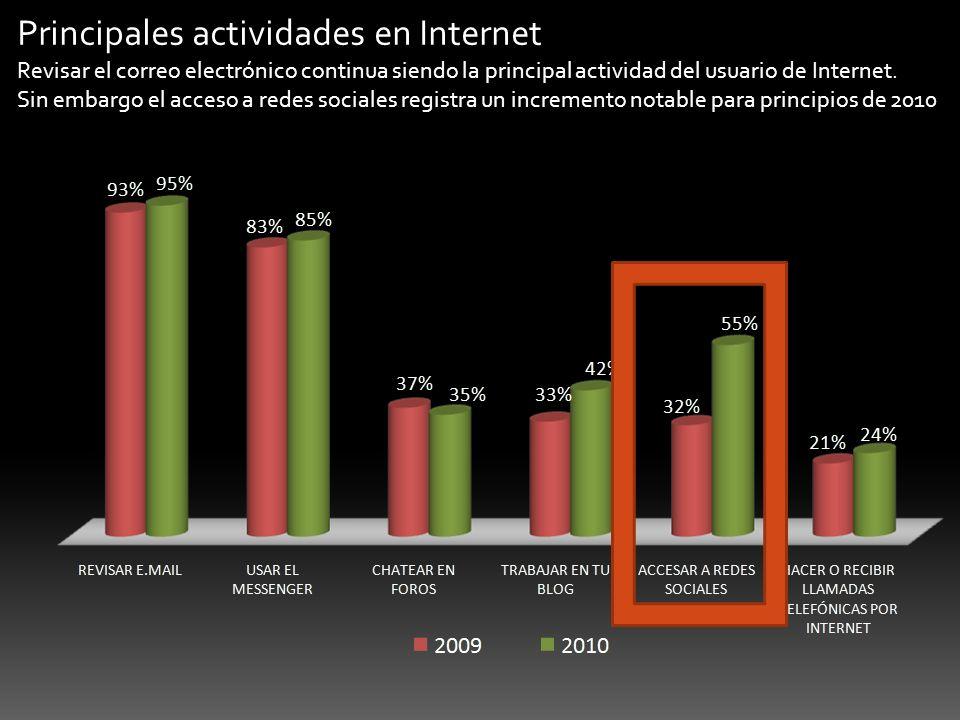 Principales actividades en Internet