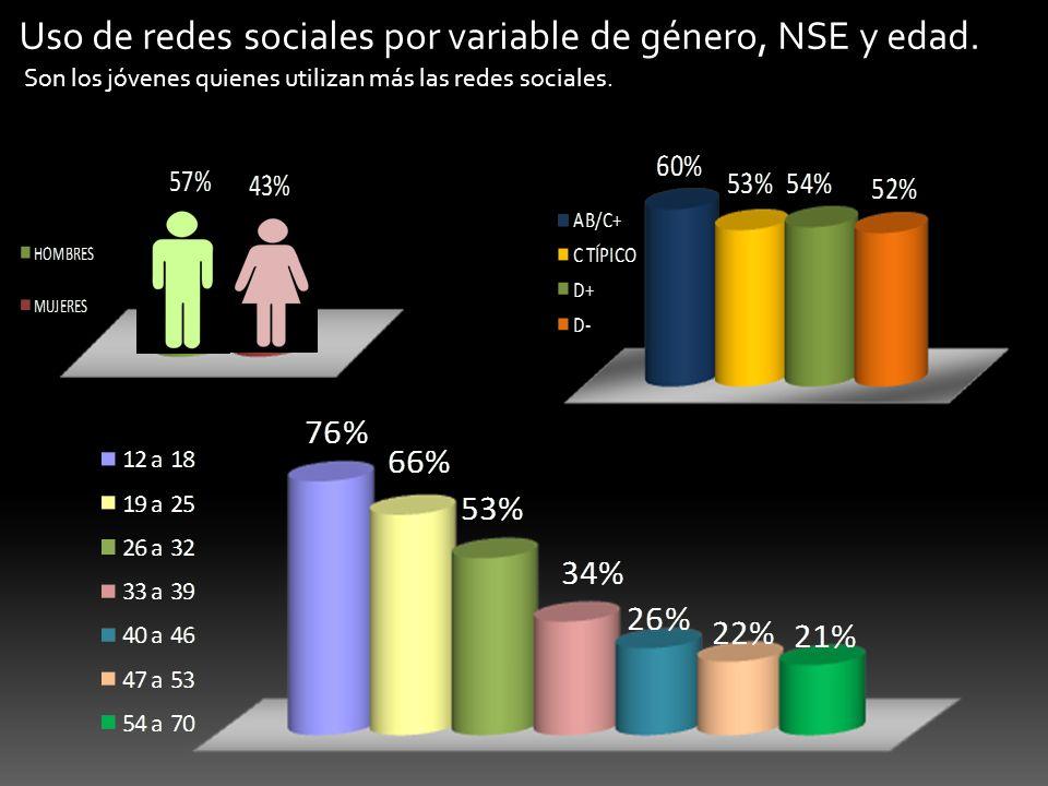 Uso de redes sociales por variable de género, NSE y edad.