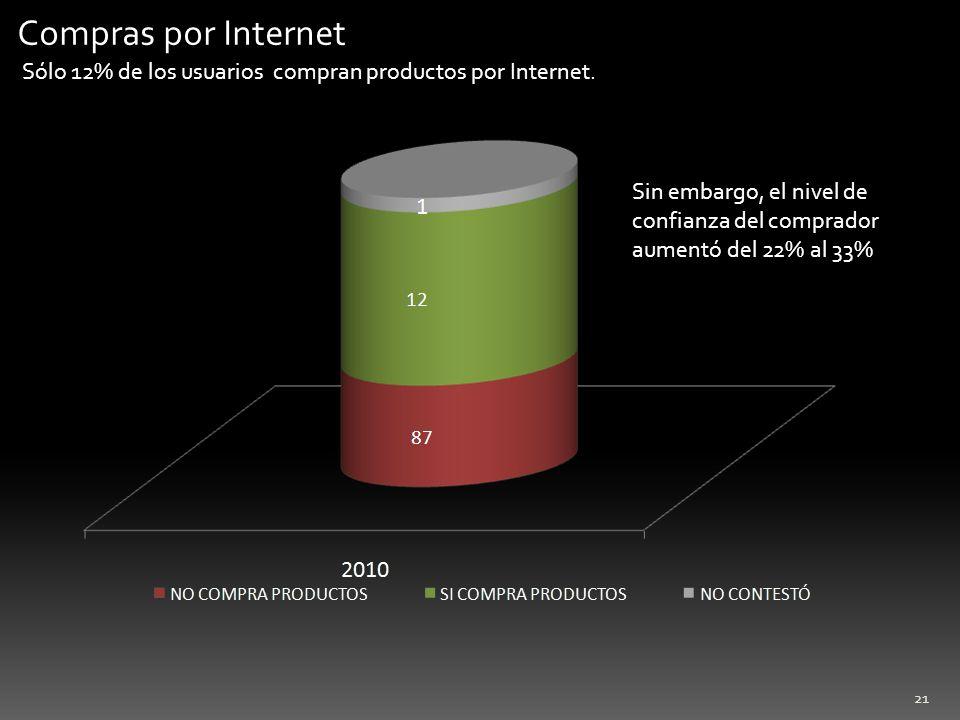 Compras por Internet Sólo 12% de los usuarios compran productos por Internet.