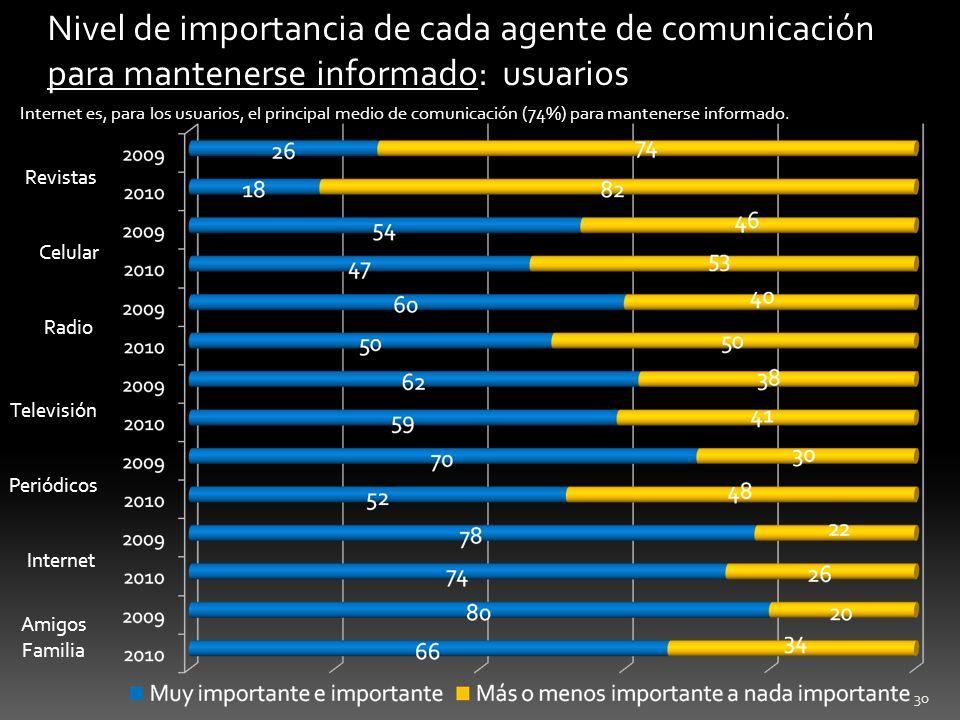 Nivel de importancia de cada agente de comunicación para mantenerse informado: usuarios