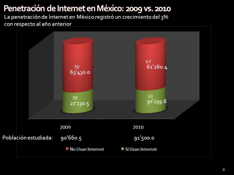 Penetración de Internet en México: 2009 vs. 2010