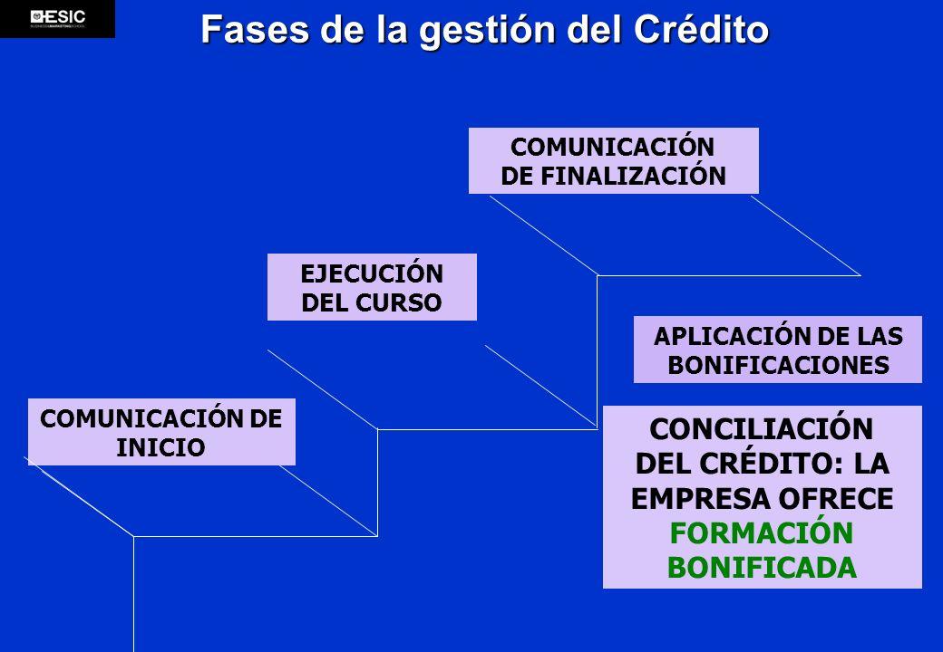 Fases de la gestión del Crédito