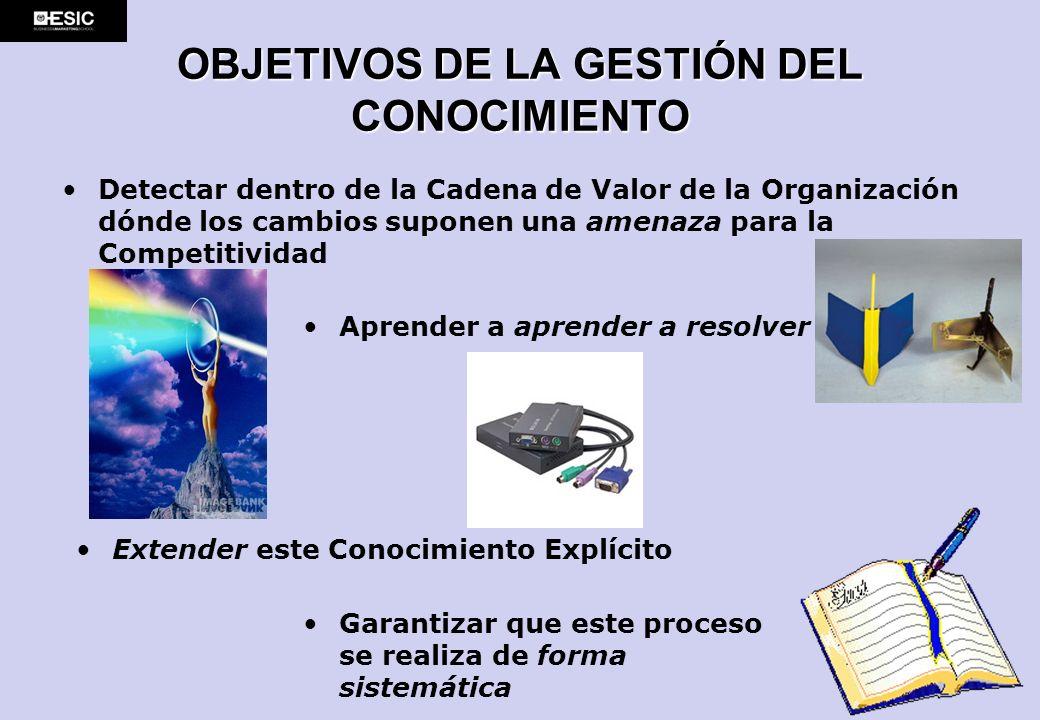 OBJETIVOS DE LA GESTIÓN DEL CONOCIMIENTO
