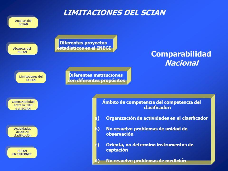 LIMITACIONES DEL SCIAN Comparabilidad Nacional
