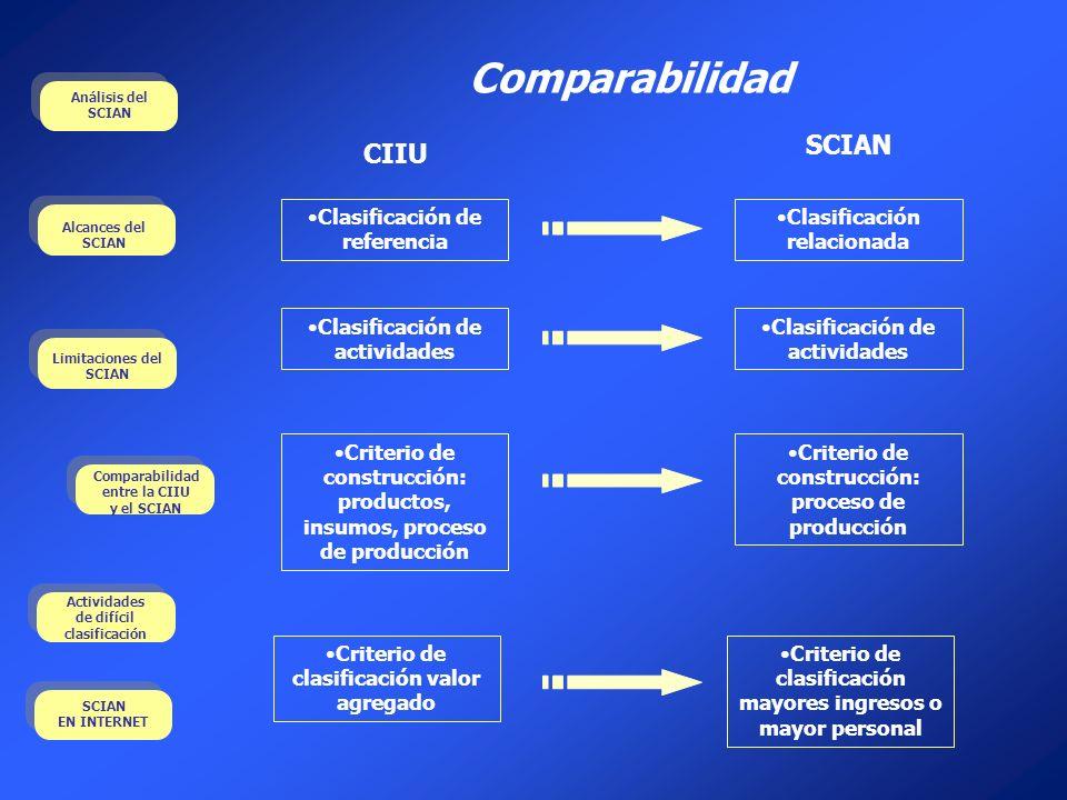 Comparabilidad SCIAN CIIU Clasificación de referencia