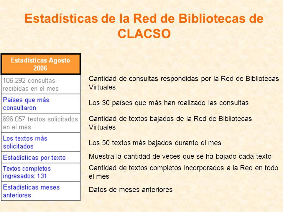 Estadísticas de la Red de Bibliotecas de CLACSO