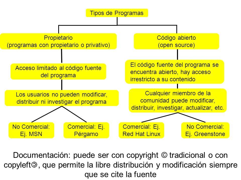 Tipos de Programas Propietario. (programas con propietario o privativo) Código abierto. (open source)