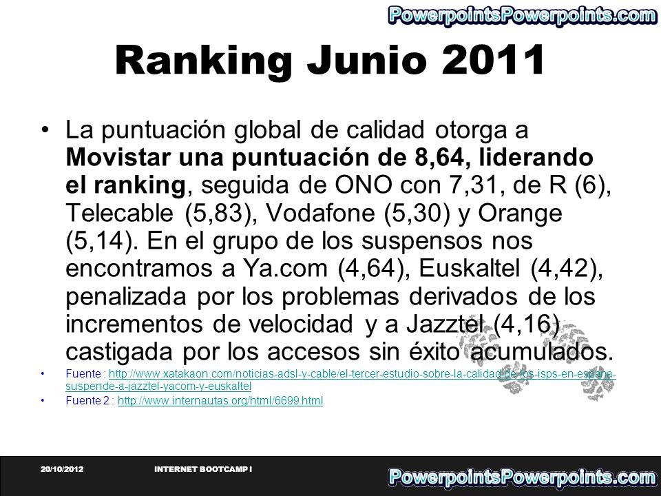 Ranking Junio 2011