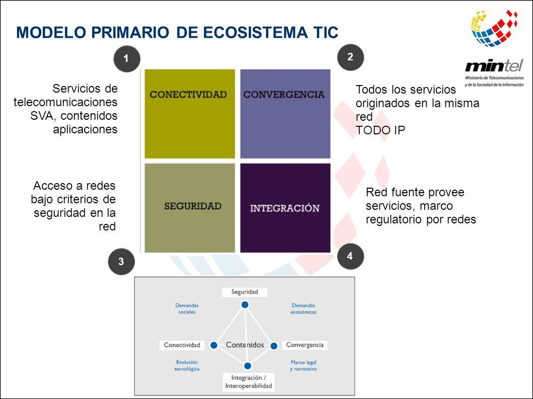 MODELO PRIMARIO DE ECOSISTEMA TIC
