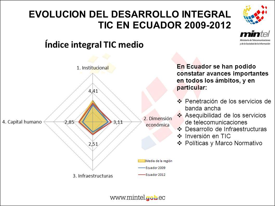 EVOLUCION DEL DESARROLLO INTEGRAL TIC EN ECUADOR 2009-2012
