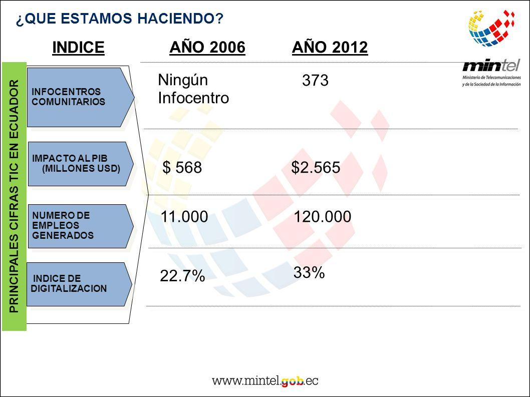 PRINCIPALES CIFRAS TIC EN ECUADOR