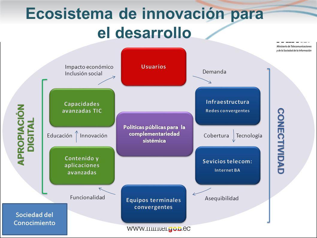 Ecosistema de innovación para el desarrollo