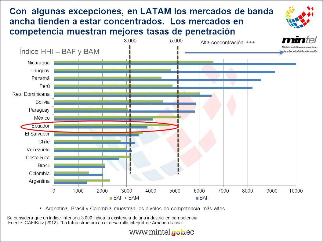 Con algunas excepciones, en LATAM los mercados de banda