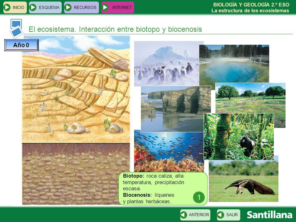 El ecosistema. Interacción entre biotopo y biocenosis