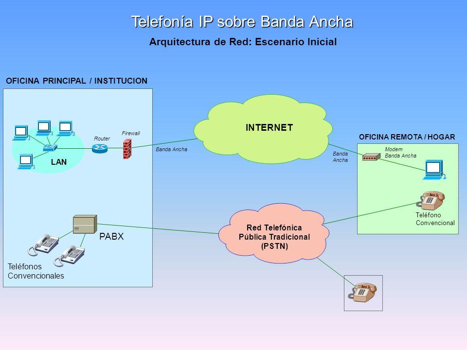Telefonía IP sobre Banda Ancha