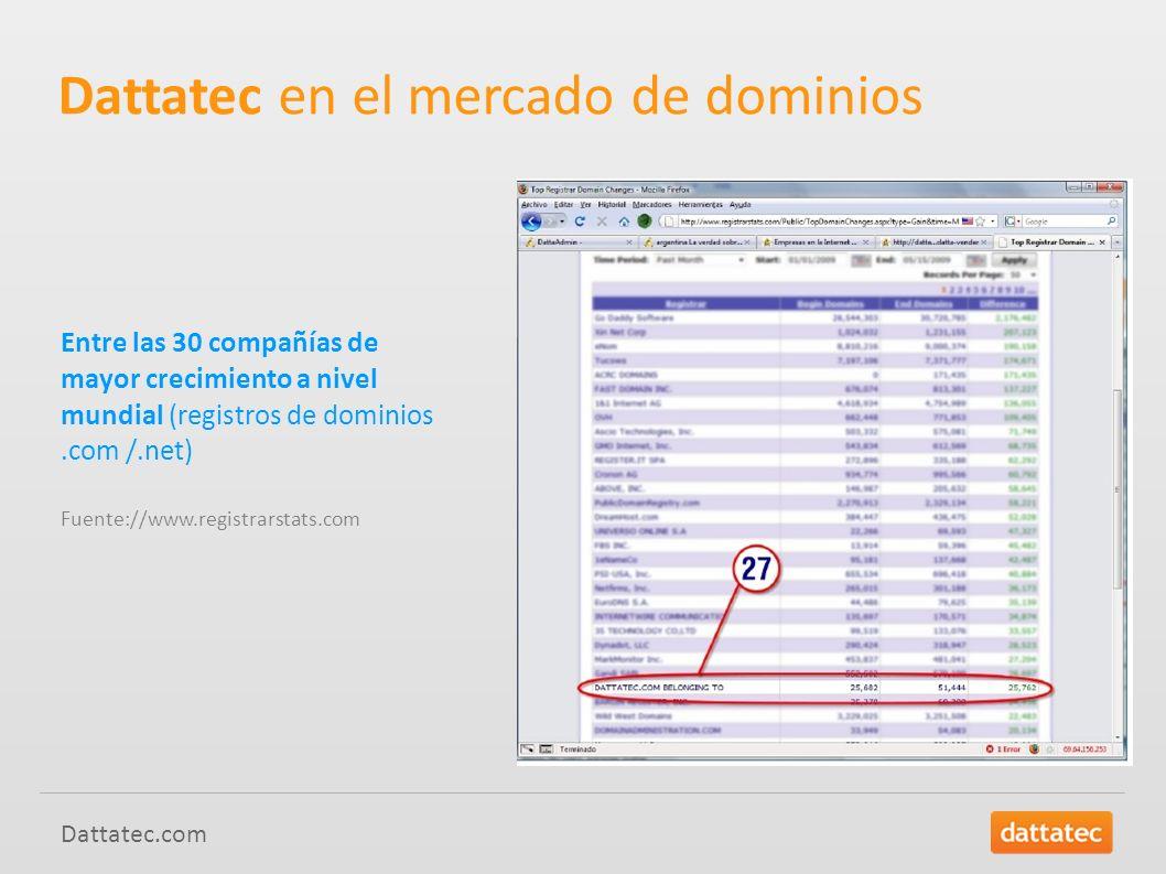 Dattatec en el mercado de dominios