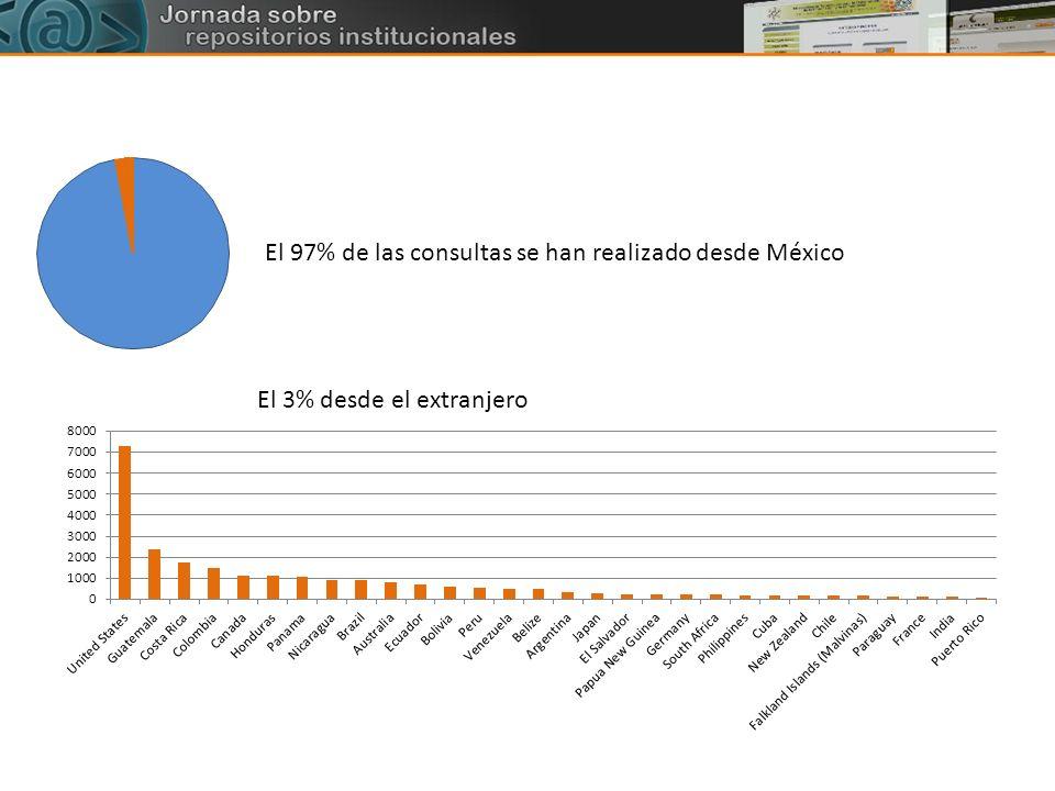El 97% de las consultas se han realizado desde México