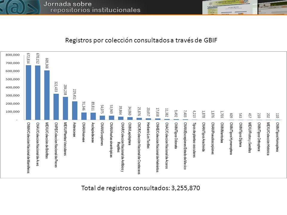 Registros por colección consultados a través de GBIF