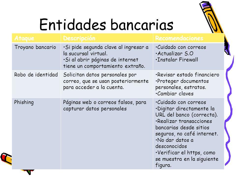 Entidades bancarias Ataque Descripción Recomendaciones