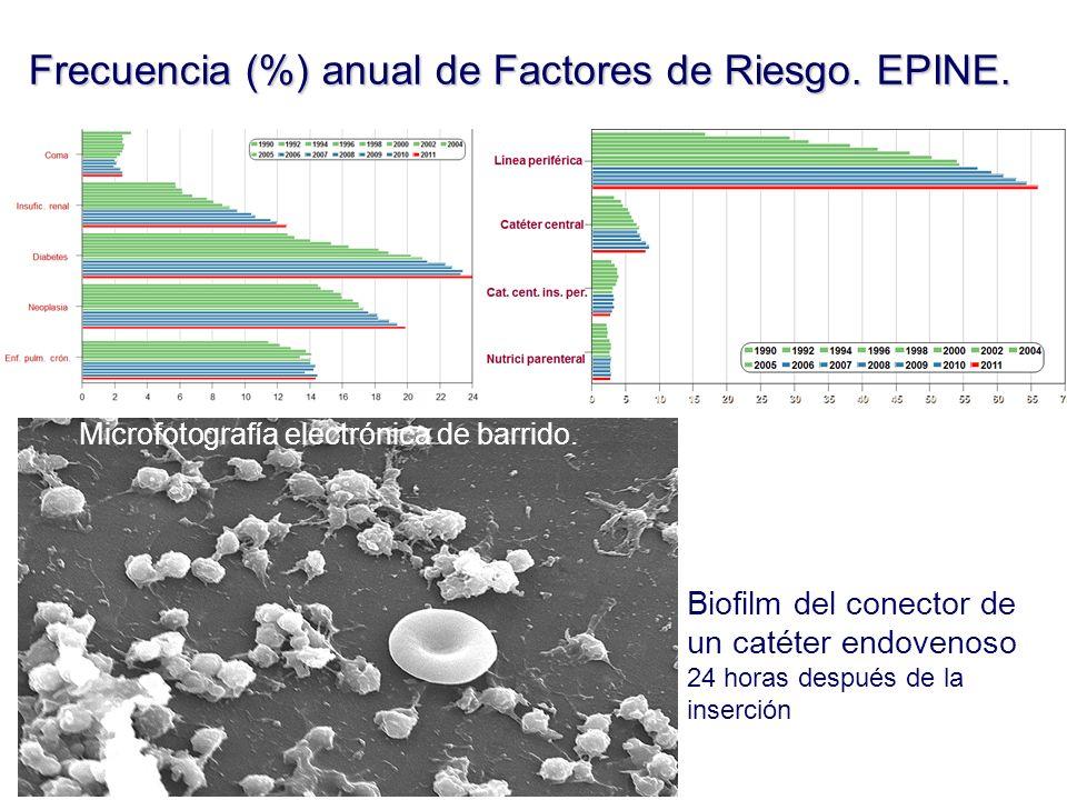 Frecuencia (%) anual de Factores de Riesgo. EPINE.