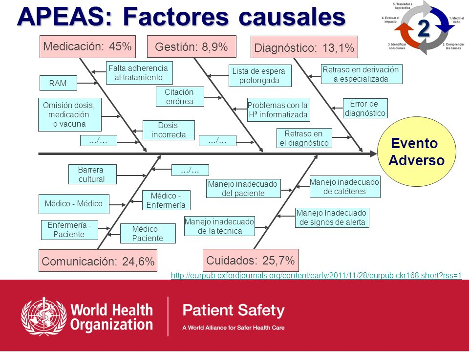 APEAS: Factores causales