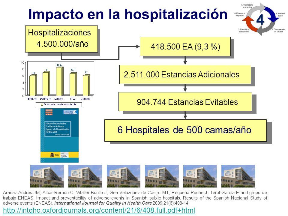 Impacto en la hospitalización 4