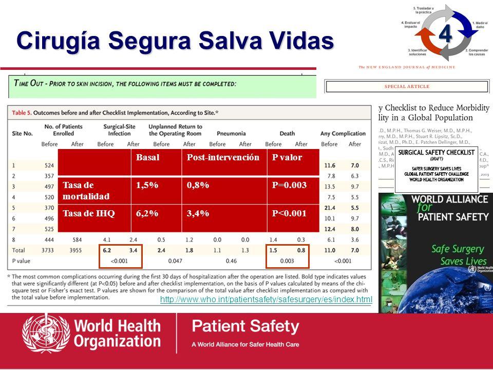 Cirugía Segura Salva Vidas