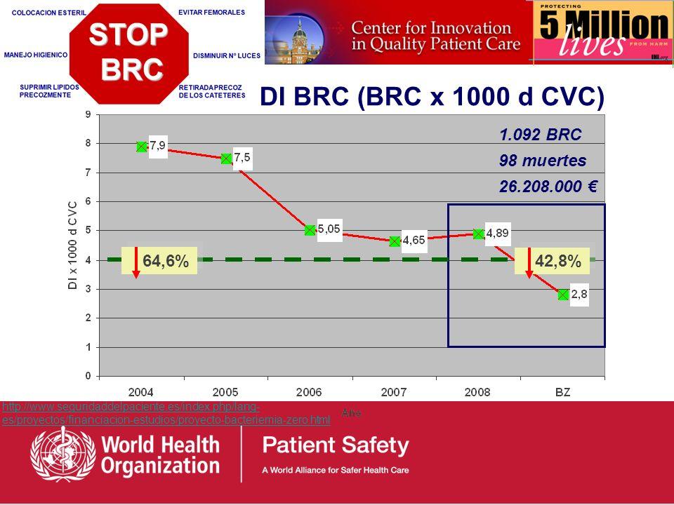 DI BRC (BRC x 1000 d CVC) 1.092 BRC 98 muertes 26.208.000 € 64,6%