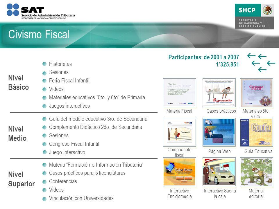Civismo Fiscal g Nivel Básico Nivel Medio Nivel Superior