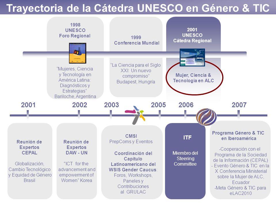 Trayectoria de la Cátedra UNESCO en Género & TIC