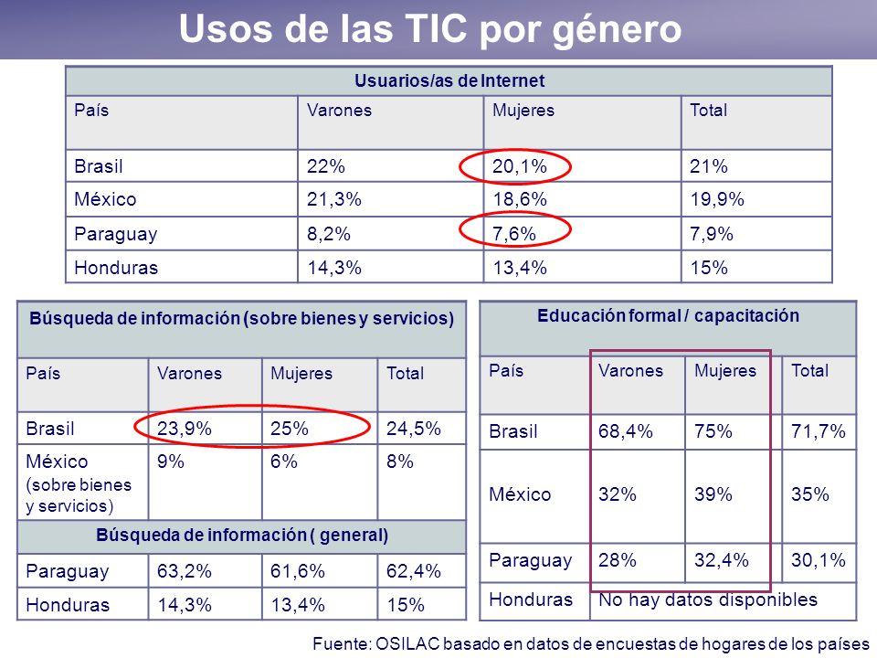 Usos de las TIC por género